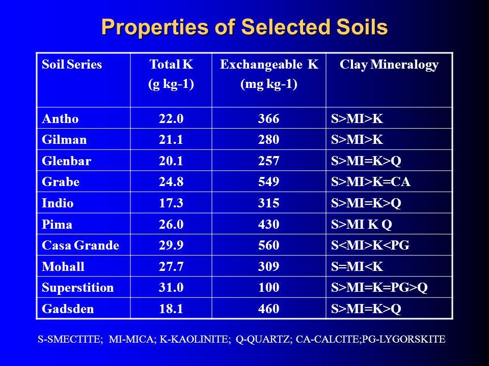 Properties of Selected Soils Soil SeriesTotal K (g kg-1) Exchangeable K (mg kg-1) Clay Mineralogy Antho22.0366S>MI>K Gilman21.1280S>MI>K Glenbar20.1257S>MI=K>Q Grabe24.8549S>MI>K=CA Indio17.3315S>MI=K>Q Pima26.0430S>MI K Q Casa Grande29.9560S K<PG Mohall27.7309S=MI<K Superstition31.0100S>MI=K=PG>Q Gadsden18.1460S>MI=K>Q S-SMECTITE; MI-MICA; K-KAOLINITE; Q-QUARTZ; CA-CALCITE;PG-LYGORSKITE