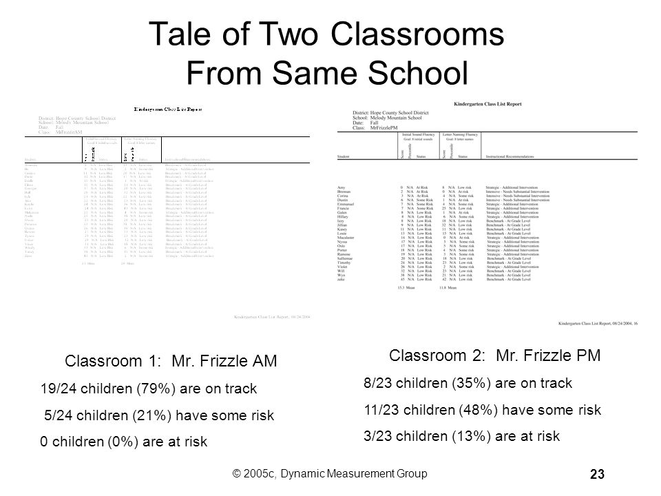 © 2005c, Dynamic Measurement Group 22 Tale of Two Schools From Same School District School A: Blissful Butte 52% low risk 33% some risk 14% at risk Sc