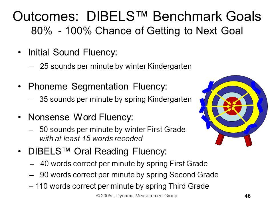 © 2005c, Dynamic Measurement Group 45 Data on DIBELS™