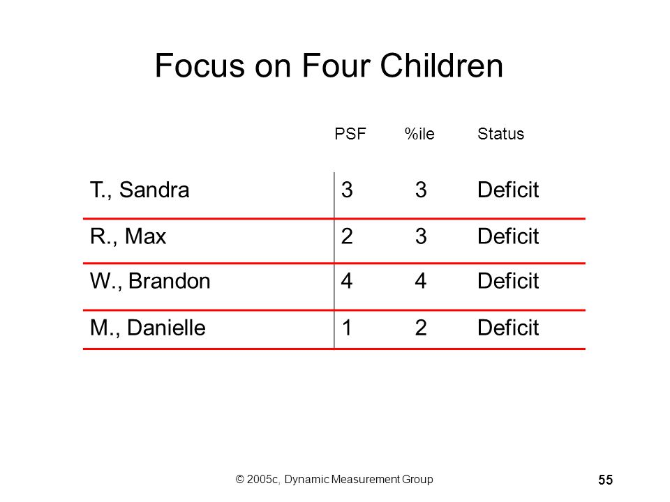 © 2005c, Dynamic Measurement Group 54 In January of Kindergarten: Sandra, Max, Brandon, and Danielle have a deficit on ISF and PSF. They may need addi