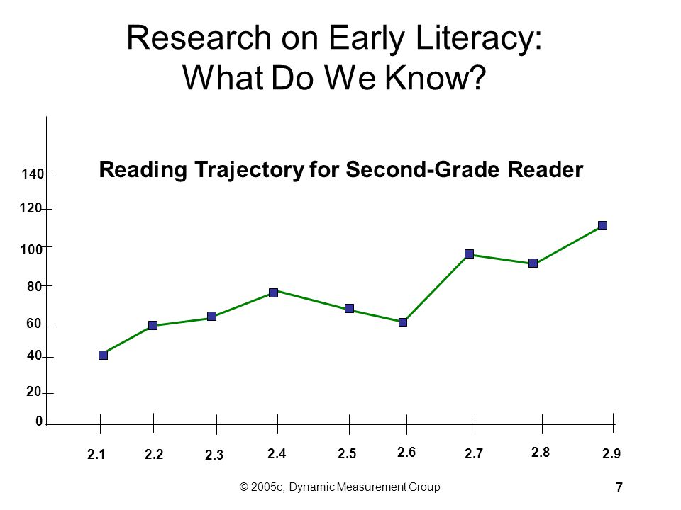 © 2005c, Dynamic Measurement Group 37 Steppingstones to Literacy Phonemic Awareness Alphabetic Principle Oral Reading Fluency NonReading Reading