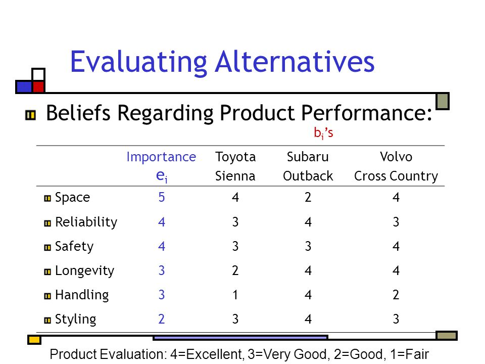 Evaluating Alternatives Beliefs Regarding Product Performance: Product Evaluation: 4=Excellent, 3=Very Good, 2=Good, 1=Fair b i 's Importance e i Toyota Sienna Subaru Outback Volvo Cross Country Space5424 Reliability4343 Safety4334 Longevity3244 Handling3142 Styling2343