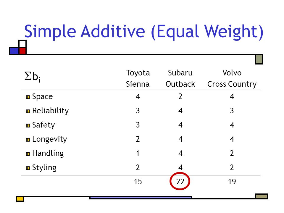Simple Additive (Equal Weight) bibi Toyota Sienna Subaru Outback Volvo Cross Country Space424 Reliability343 Safety344 Longevity244 Handling142 Styling242 152219