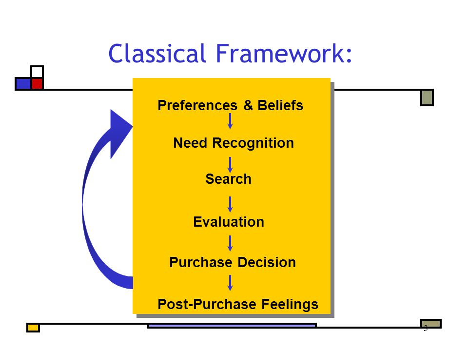 3 Classical Framework: Preferences & Beliefs Need Recognition Search Evaluation Purchase Decision Post-Purchase Feelings