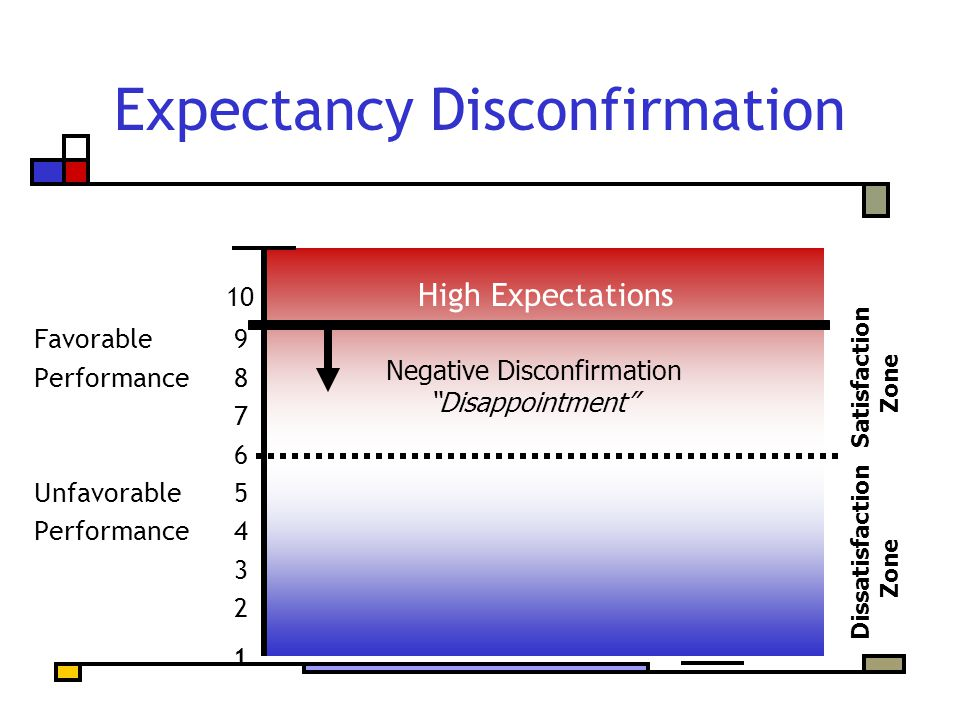 10 High Expectations Favorable 9 Performance 8 7 6 Unfavorable 5 Performance 4 3 2 1 Expectancy Disconfirmation Dissatisfaction Satisfaction Zone Zone Negative Disconfirmation Disappointment