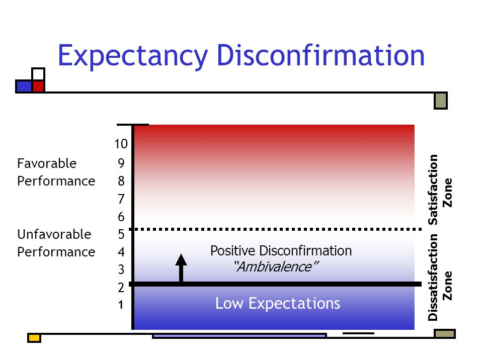 Expectancy Disconfirmation Dissatisfaction Satisfaction Zone Zone 10 Favorable 9 Performance 8 7 6 Unfavorable 5 Performance 4 3 2 1 Low Expectations Positive Disconfirmation Ambivalence