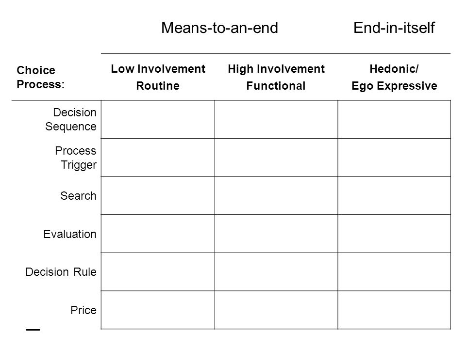 Means-to-an-endEnd-in-itself Choice Process: Low Involvement Routine High Involvement Functional Hedonic/ Ego Expressive Decision Sequence Process Trigger Search Evaluation Decision Rule Price