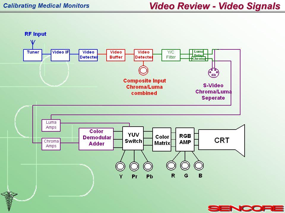 Calibrating Medical Monitors Video Review - Video Signals