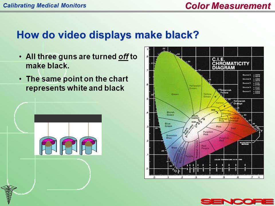 Calibrating Medical Monitors All three guns are turned off to make black.