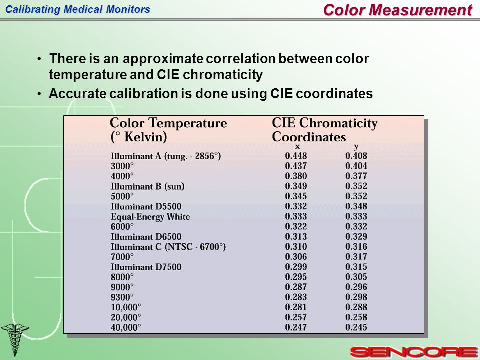 Calibrating Medical Monitors Color Measurement There is an approximate correlation between color temperature and CIE chromaticity Accurate calibration is done using CIE coordinates