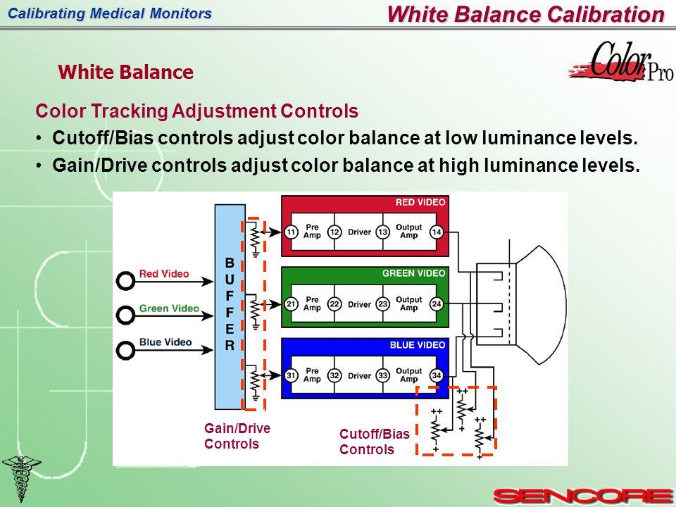 Calibrating Medical Monitors Color Tracking Adjustment Controls Cutoff/Bias controls adjust color balance at low luminance levels.