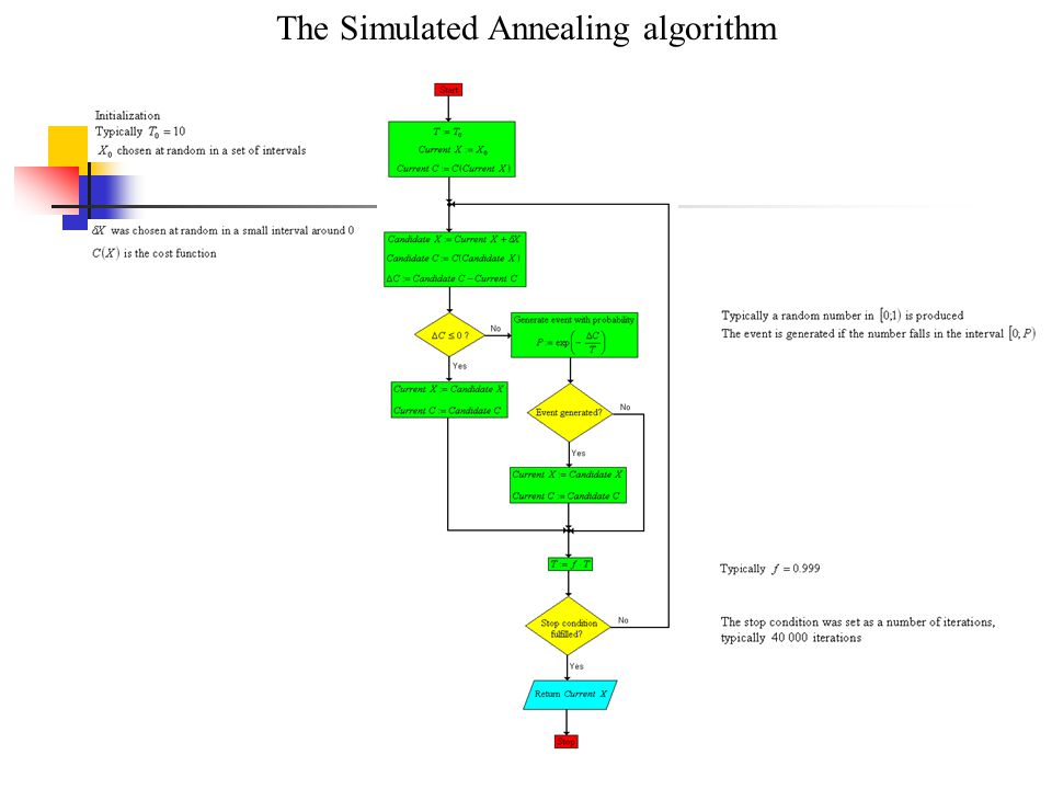 The Simulated Annealing algorithm