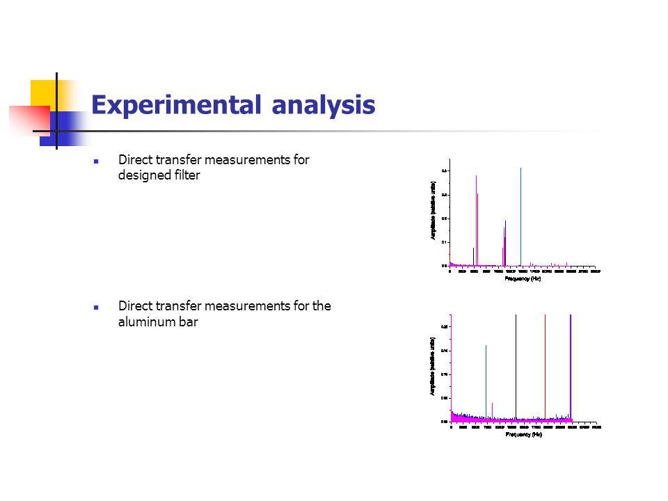 Experimental analysis Direct transfer measurements for designed filter Direct transfer measurements for the aluminum bar