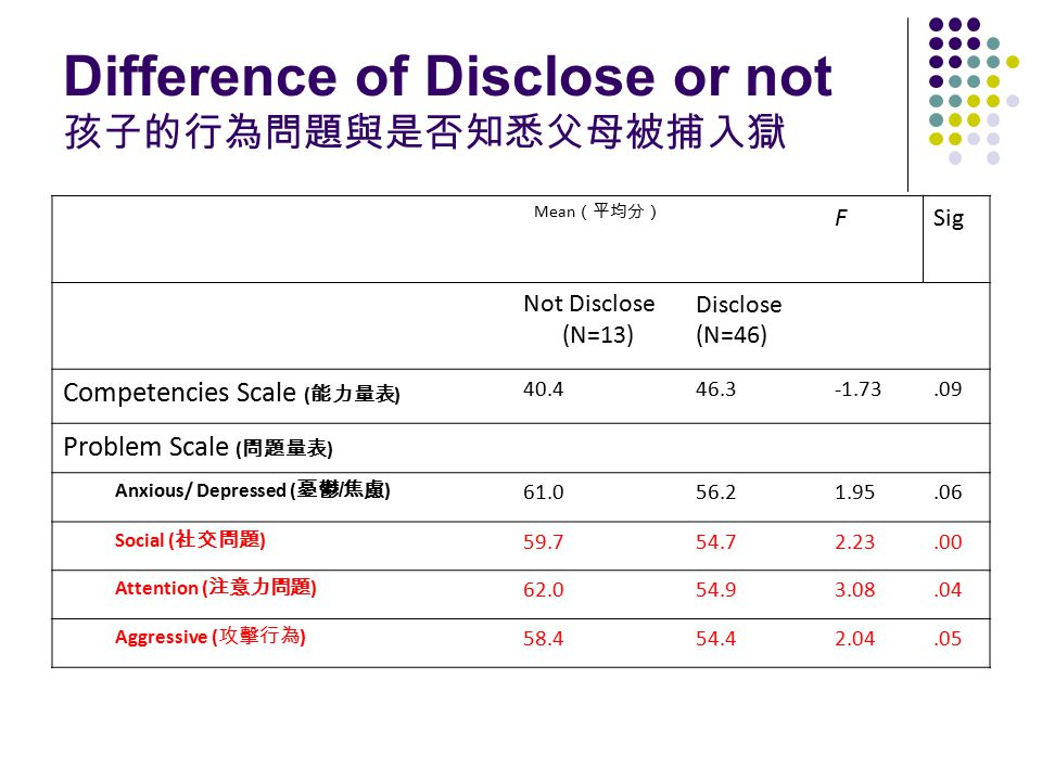 Difference of Disclose or not 孩子的行為問題與是否知悉父母被捕入獄 Mean (平均分) FSig Not Disclose (N=13) Disclose (N=46) Competencies Scale ( 能力量表 ) 40.446.3-1.73.09 Prob