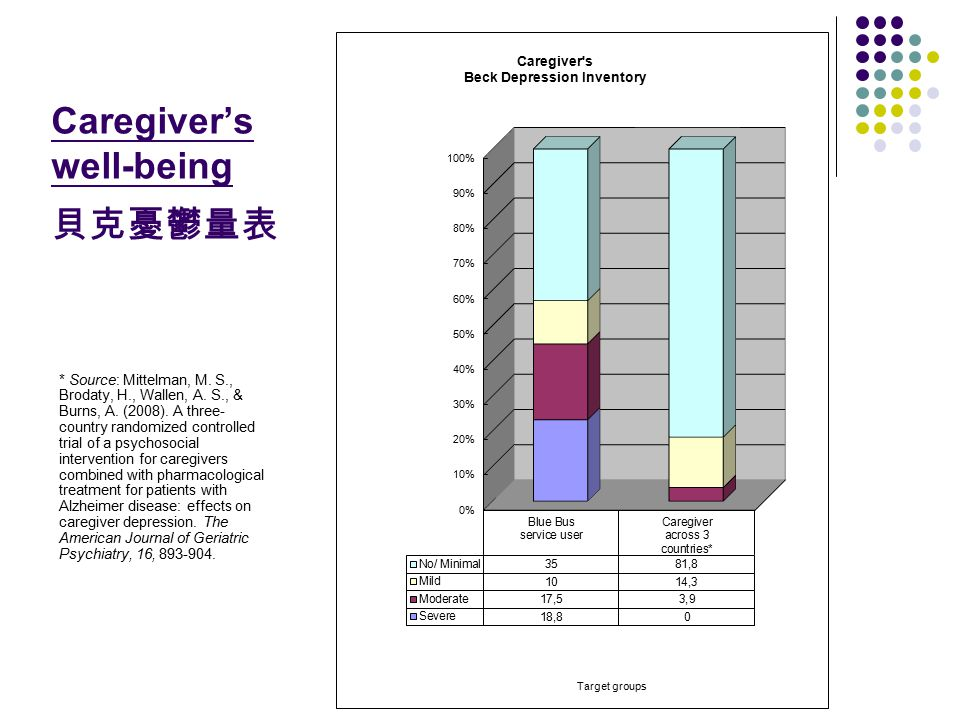 Caregiver's well-being 貝克憂鬱量表 * Source: Mittelman, M. S., Brodaty, H., Wallen, A. S., & Burns, A. (2008). A three- country randomized controlled trial