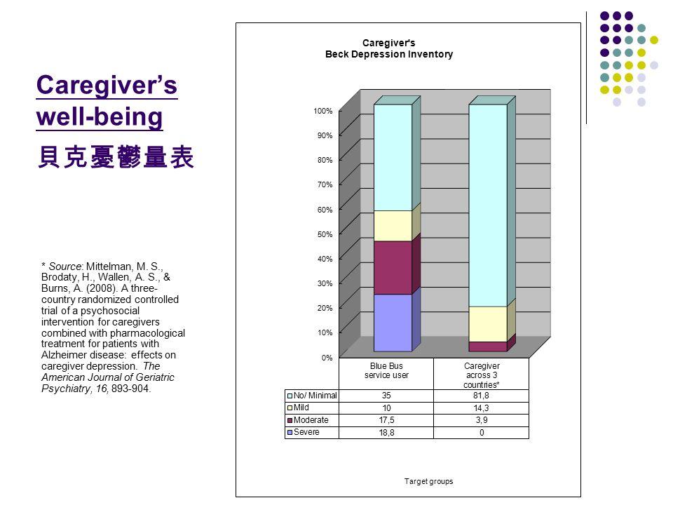 Caregiver's well-being 貝克憂鬱量表 * Source: Mittelman, M.