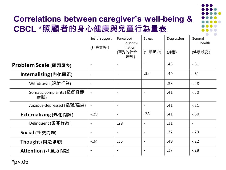 Correlations between caregiver's well-being & CBCL * 照顧者 的身心健康與兒童行為量表 Social support ( 社會支援 ) Perceived discrimi nation ( 面對的社會 歧視 ) Stress ( 生活壓力 ) D