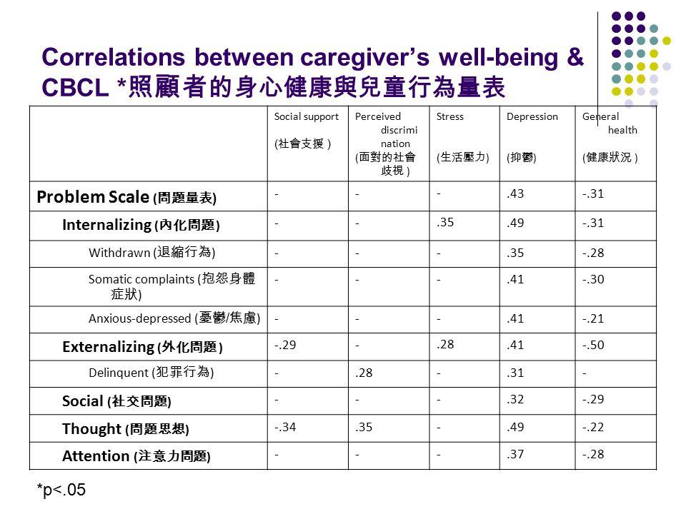Correlations between caregiver's well-being & CBCL * 照顧者 的身心健康與兒童行為量表 Social support ( 社會支援 ) Perceived discrimi nation ( 面對的社會 歧視 ) Stress ( 生活壓力 ) Depression ( 抑鬱 ) General health ( 健康狀況 ) Problem Scale ( 問題量表 ) ---.43-.31 Internalizing ( 內化問題 ) --.35.49-.31 Withdrawn ( 退縮行為 ) ---.35-.28 Somatic complaints ( 抱怨身體 症狀 ) ---.41-.30 Anxious-depressed ( 憂鬱 / 焦慮 ) ---.41-.21 Externalizing ( 外化問題 ) -.29-.28.41-.50 Delinquent ( 犯罪行為 ) -.28-.31- Social ( 社交問題 ) ---.32-.29 Thought ( 問題思想 ) -.34.35-.49-.22 Attention ( 注意力問題 ) ---.37-.28 *p<.05