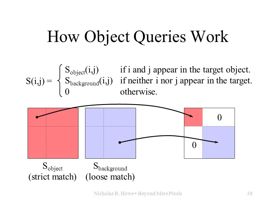 Nicholas R. Howe Beyond Mere Pixels38 How Object Queries Work S(i,j) = S object (i,j)if i and j appear in the target object. S background (i,j)if neit
