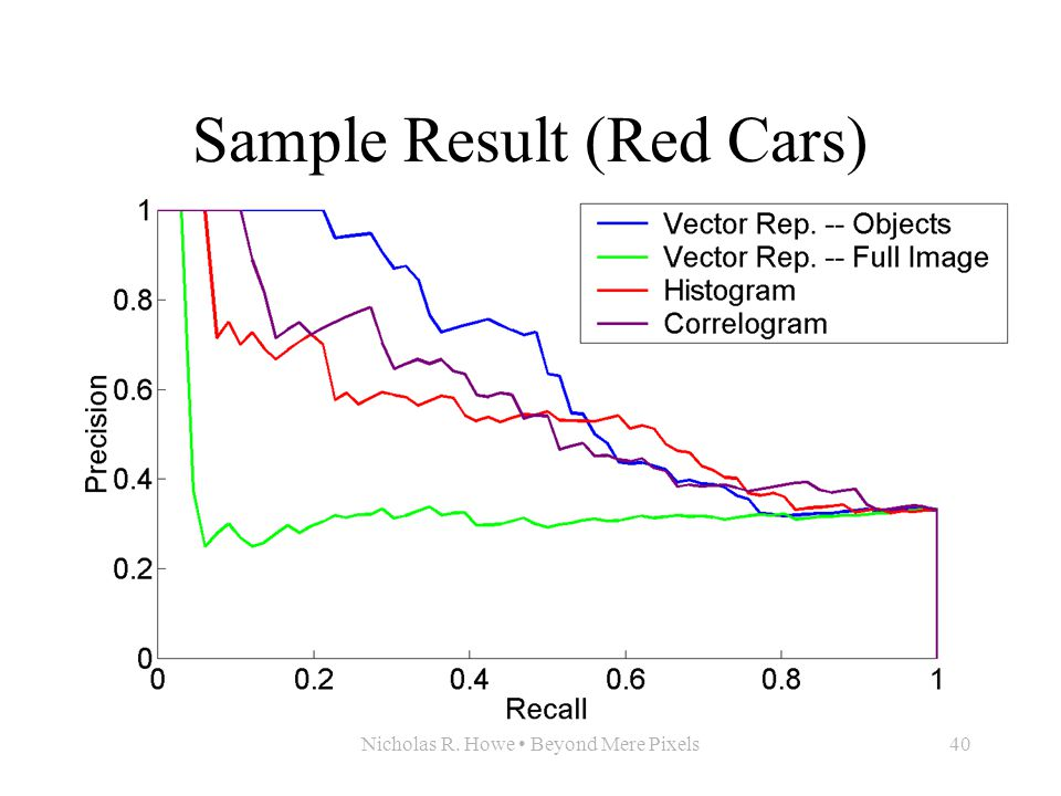 Nicholas R. Howe Beyond Mere Pixels40 Sample Result (Red Cars)