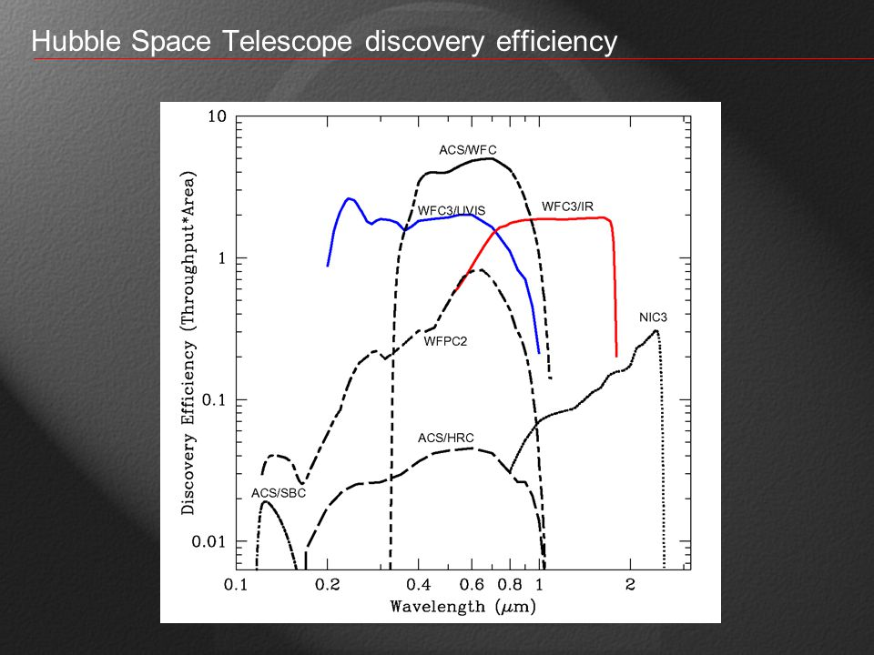 Hubble Space Telescope discovery efficiency