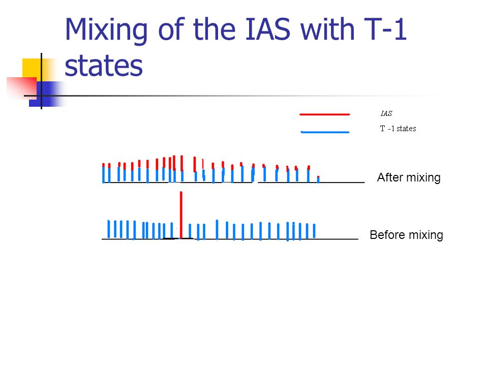 Mixing of the IAS with T-1 states Before mixing After mixing
