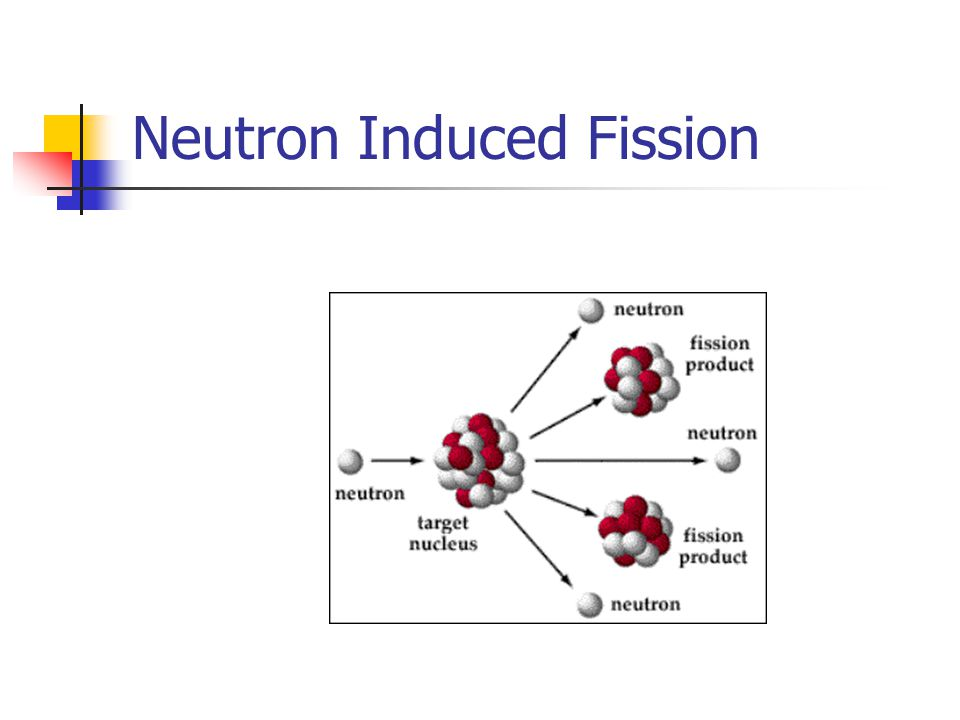 Neutron Induced Fission
