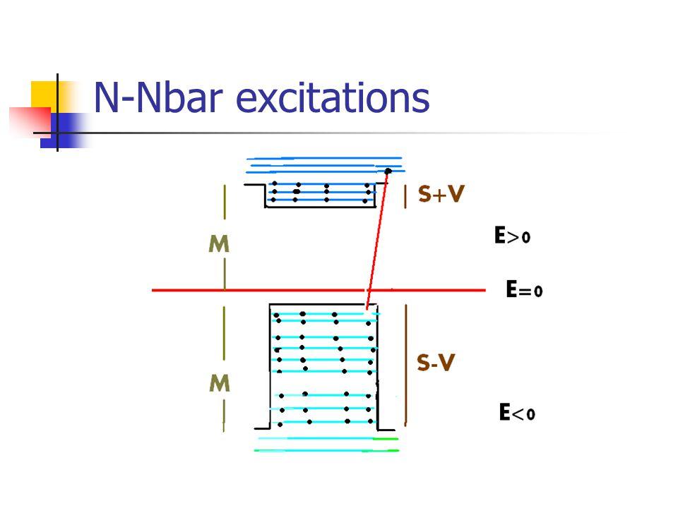N-Nbar excitations