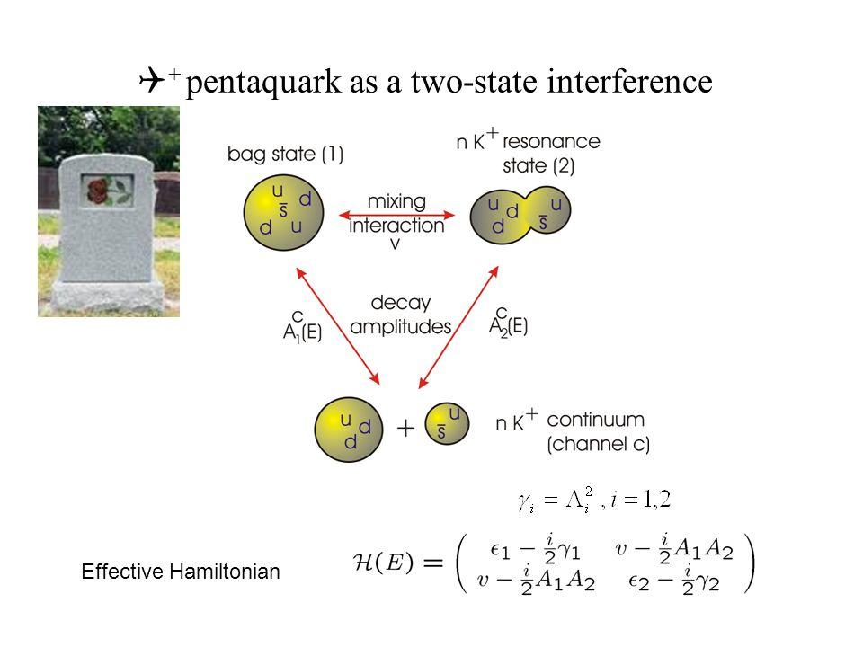 Q + pentaquark as a two-state interference Effective Hamiltonian