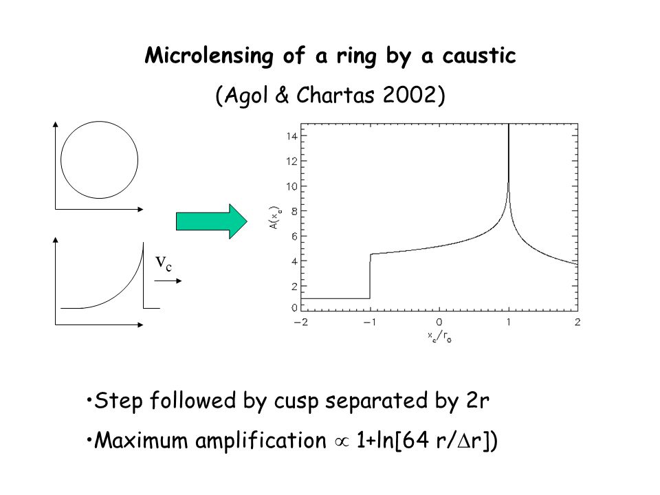 Microlensing of a ring by a caustic (Agol & Chartas 2002) vcvc Step followed by cusp separated by 2r Maximum amplification  1+ln[64 r/  r])