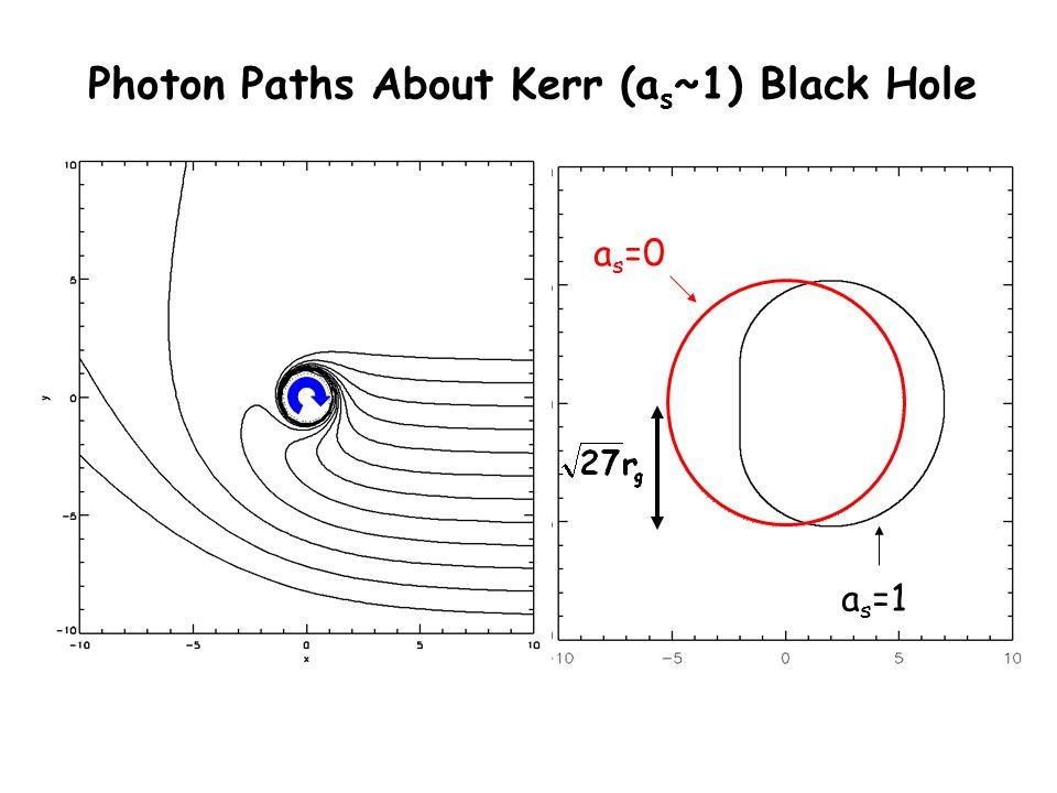 a s =1 a s =0 Photon Paths About Kerr (a s ~1) Black Hole