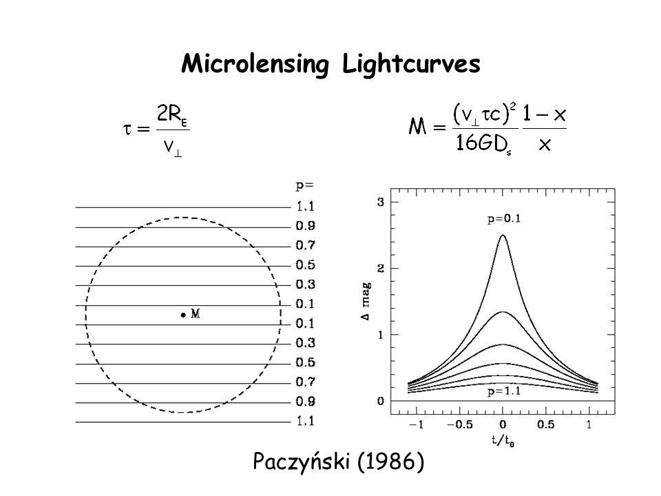 Microlensing Lightcurves Paczyński (1986)