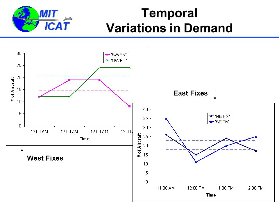 Temporal Variations in Demand West Fixes East Fixes