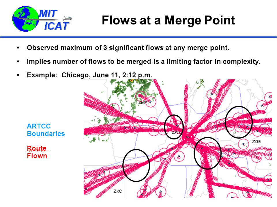Flows at a Merge Point  Observed maximum of 3 significant flows at any merge point.  Implies number of flows to be merged is a limiting factor in co