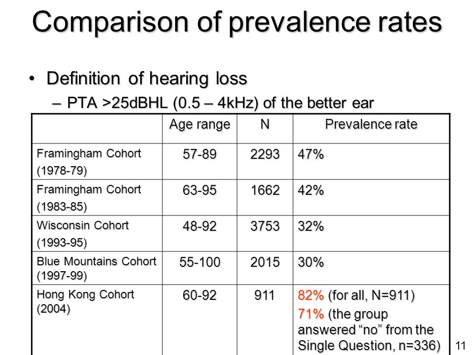 11 Comparison of prevalence rates Definition of hearing lossDefinition of hearing loss –PTA >25dBHL (0.5 – 4kHz) of the better ear Age range N Prevalence rate Framingham Cohort (1978-79)57-89229347% (1983-85) 63-95166242% Wisconsin Cohort (1993-95)48-92375332% Blue Mountains Cohort (1997-99) 55-100201530% Hong Kong Cohort (2004) 60-92911 82% (for all, N=911) 71% (the group answered no from the Single Question, n=336)