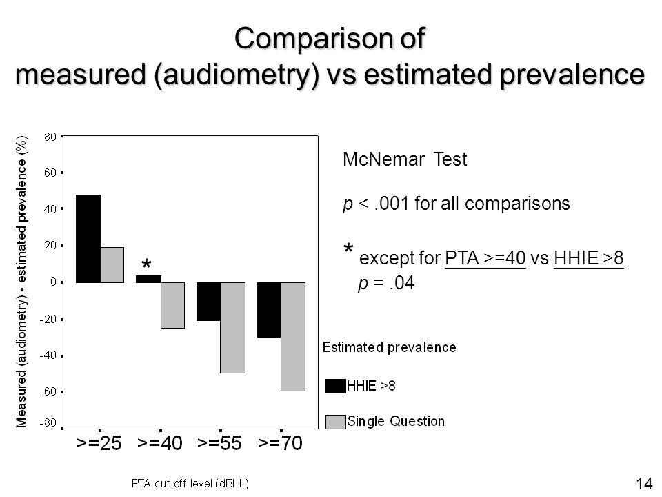 14 Comparison of measured (audiometry) vs estimated prevalence McNemar Test p <.001 for all comparisons * except for PTA >=40 vs HHIE >8 p =.04 *