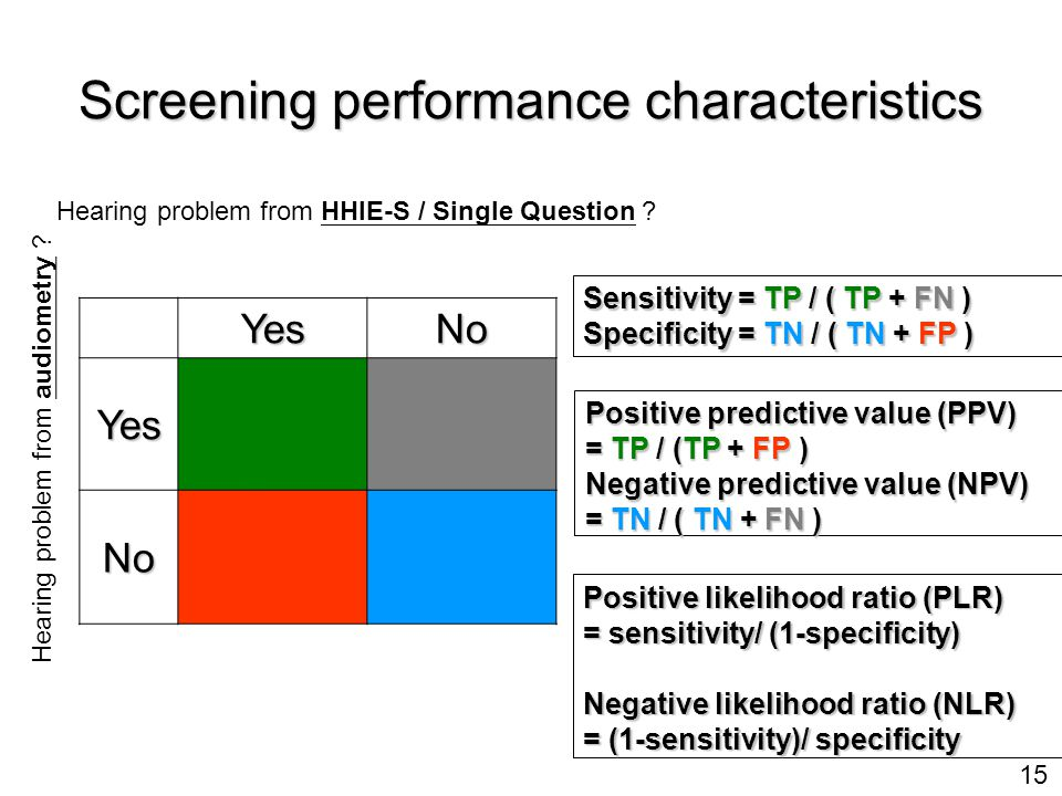 15 Screening performance characteristics YesNo Yes True Pos False Neg No False Pos True Neg Hearing problem from HHIE-S / Single Question .