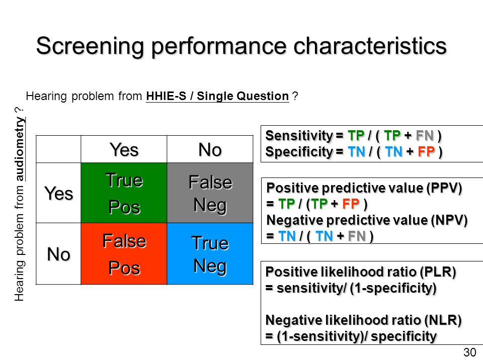 30 Screening performance characteristics YesNo YesTruePos False Neg NoFalsePos True Neg Hearing problem from HHIE-S / Single Question .