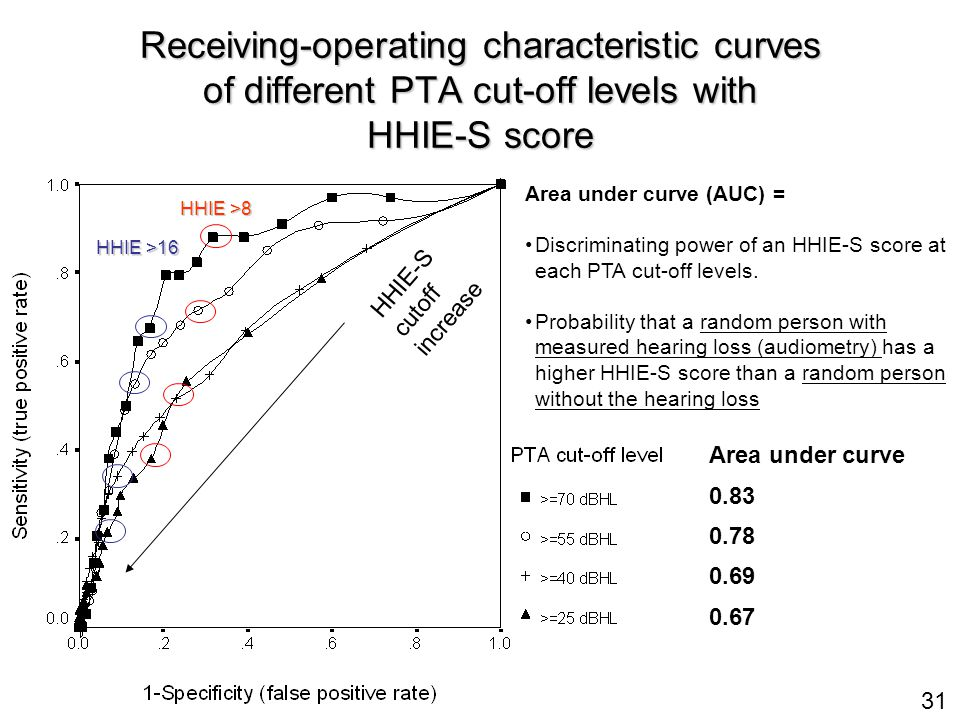 31 Receiving-operating characteristic curves of different PTA cut-off levels with HHIE-S score Area under curve (AUC) = Discriminating power of an HHIE-S score at each PTA cut-off levels.