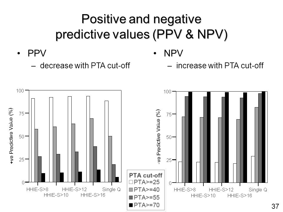37 Positive and negative predictive values (PPV & NPV) PPV – –decrease with PTA cut-off NPV – –increase with PTA cut-off