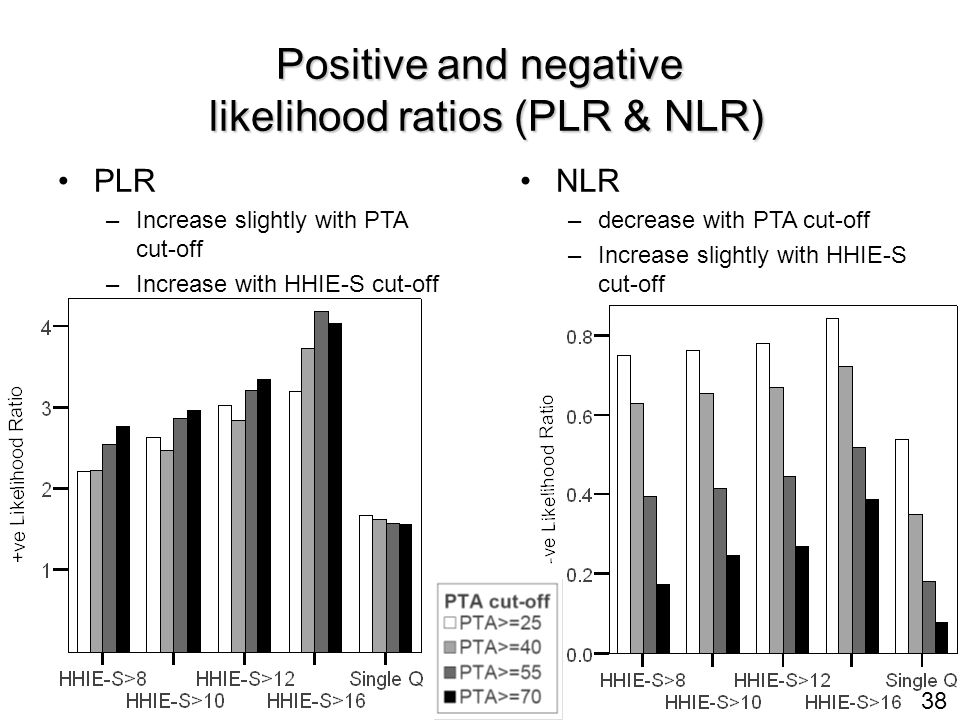38 Positive and negative likelihood ratios (PLR & NLR) PLR – –Increase slightly with PTA cut-off – –Increase with HHIE-S cut-off NLR – –decrease with PTA cut-off – –Increase slightly with HHIE-S cut-off