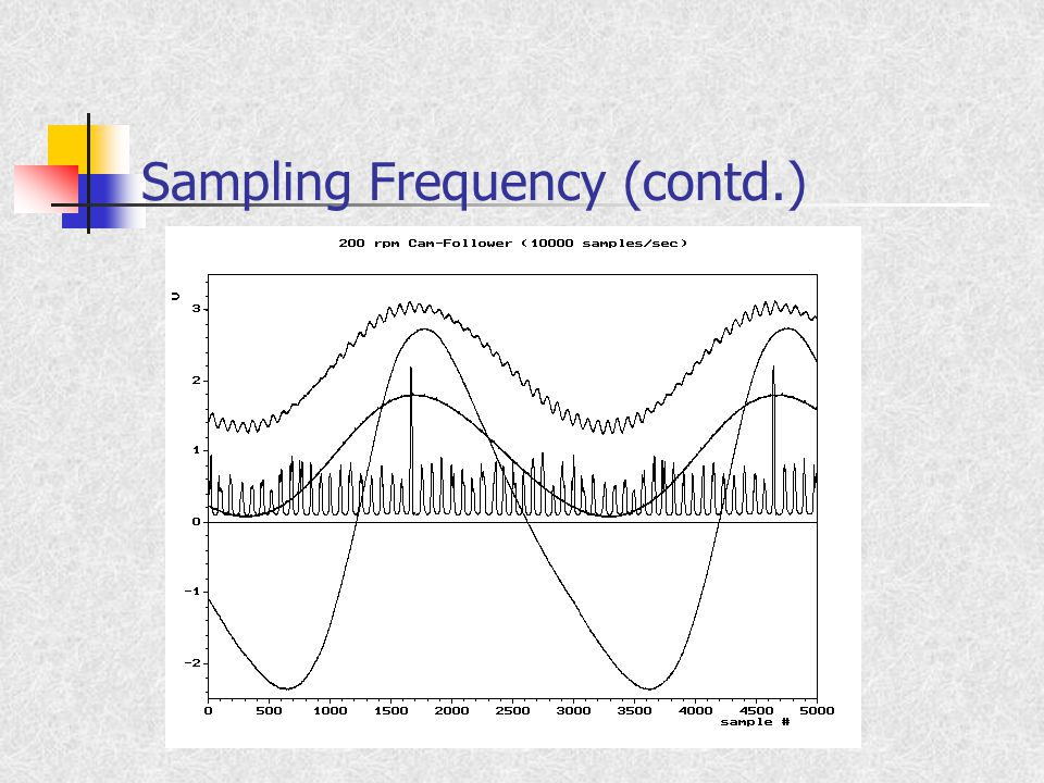 Sampling Frequency (contd.)