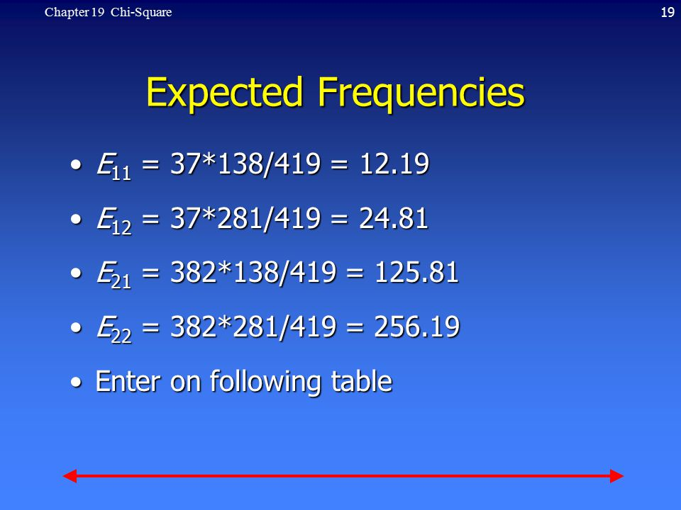 19Chapter 19 Chi-Square Expected Frequencies E 11 = 37*138/419 = 12.19E 11 = 37*138/419 = 12.19 E 12 = 37*281/419 = 24.81E 12 = 37*281/419 = 24.81 E 21 = 382*138/419 = 125.81E 21 = 382*138/419 = 125.81 E 22 = 382*281/419 = 256.19E 22 = 382*281/419 = 256.19 Enter on following tableEnter on following table