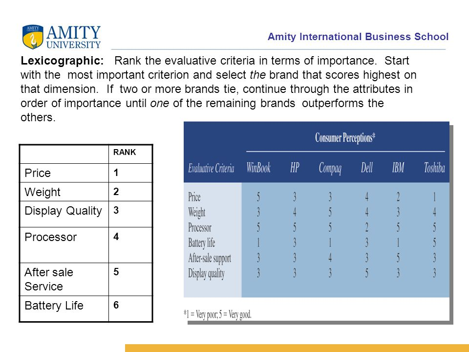 Amity International Business School Lexicographic:Rank the evaluative criteria in terms of importance.