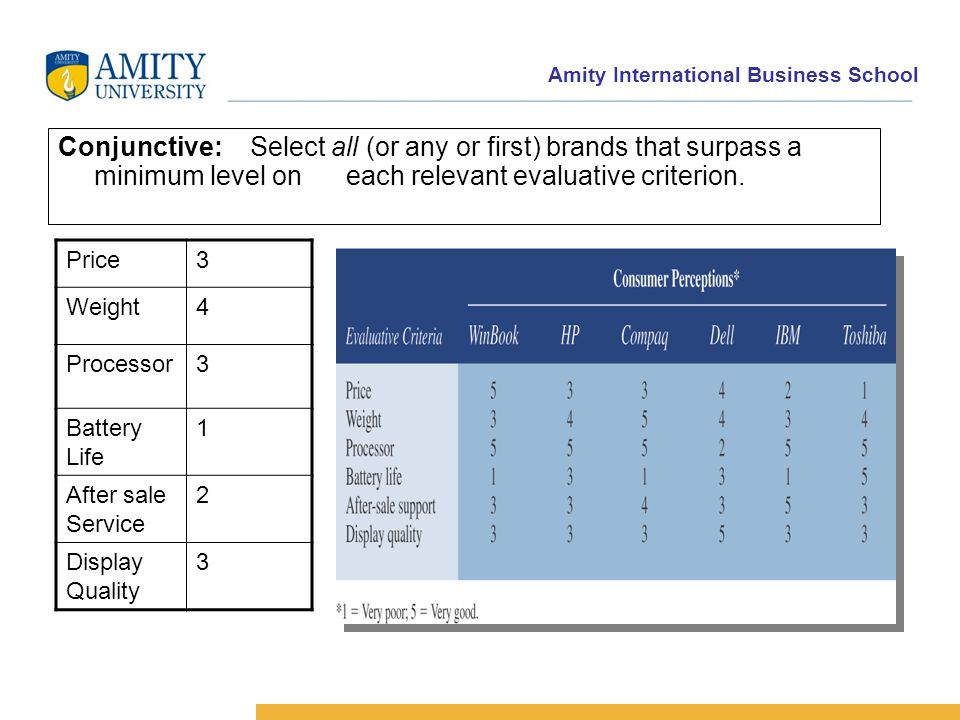 Amity International Business School Conjunctive:Select all (or any or first) brands that surpass a minimum level on each relevant evaluative criterion.