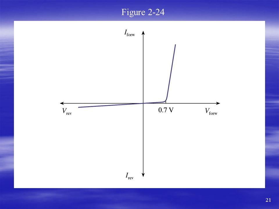 Figure 2-24 21