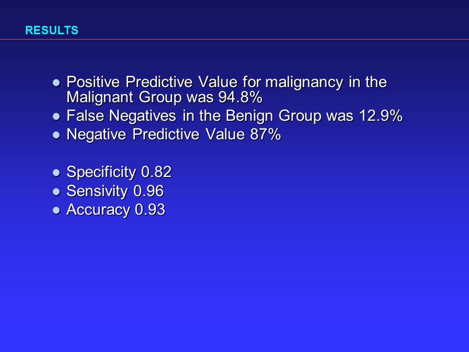 Positive Predictive Value for malignancy in the Malignant Group was 94.8% Positive Predictive Value for malignancy in the Malignant Group was 94.8% False Negatives in the Benign Group was 12.9% False Negatives in the Benign Group was 12.9% Negative Predictive Value 87% Negative Predictive Value 87% Specificity 0.82 Specificity 0.82 Sensivity 0.96 Sensivity 0.96 Accuracy 0.93 Accuracy 0.93 RESULTS