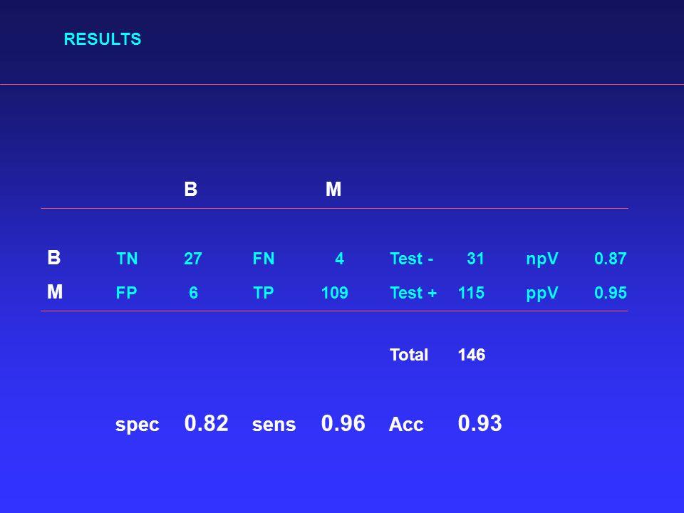 B M B TN27FN 4Test - 31npV0.87 M FP 6TP109Test +115ppV0.95 Total146 spec 0.82 sens 0.96 Acc 0.93 RESULTS