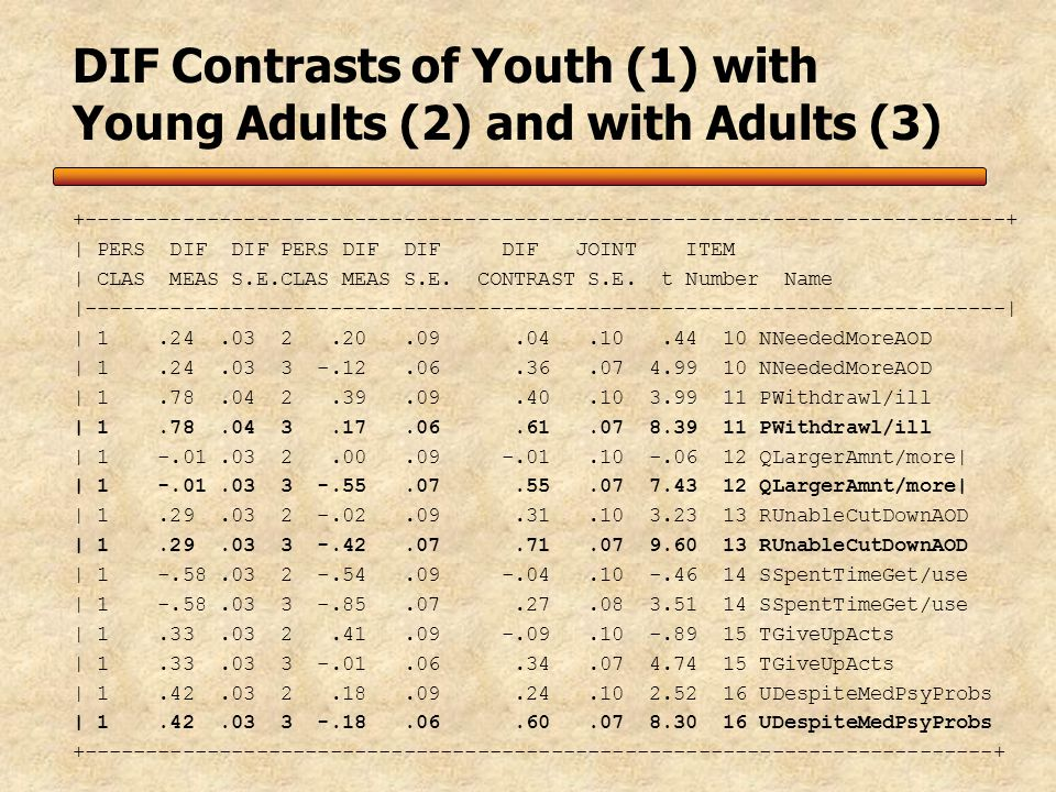 DIF Contrasts of Youth (1) with Young Adults (2) and with Adults (3) +---------------------------------------------------------------------------+ | PERS DIF DIF PERS DIF DIF DIF JOINT ITEM | CLAS MEAS S.E.CLAS MEAS S.E.
