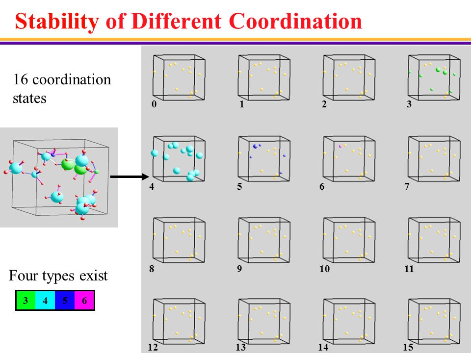 Coordination Stability The lines (thickness encoding the bond stability) and center atoms (size encoding the coordination stability) are color- coded to represent, respectively, the length distribution and coordination states.
